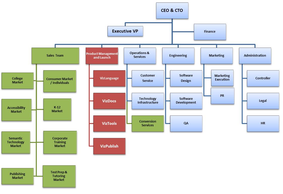 Organzation Structure